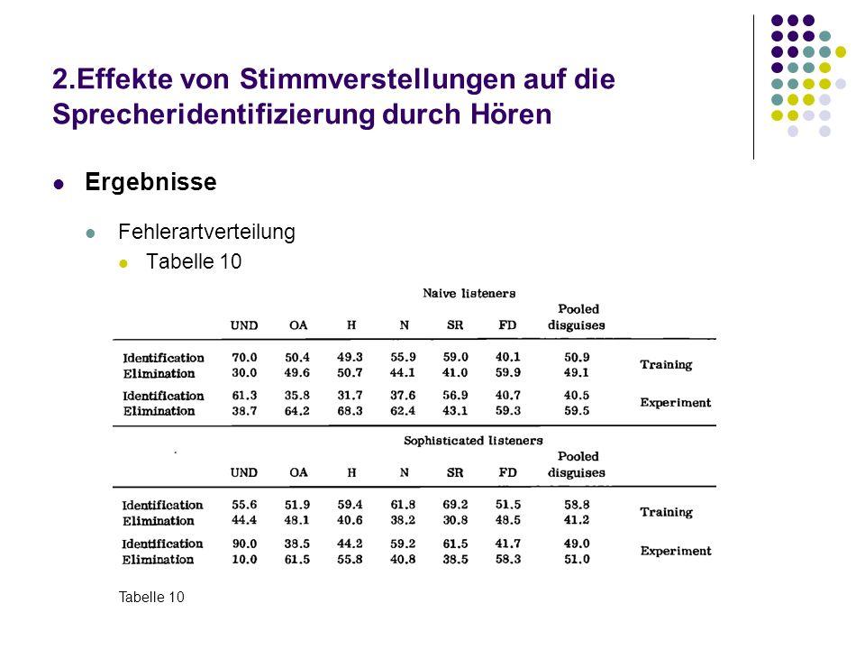 2.Effekte von Stimmverstellungen auf die Sprecheridentifizierung durch Hören