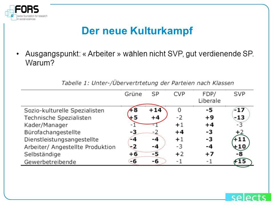 Der neue Kulturkampf Ausgangspunkt: « Arbeiter » wählen nicht SVP, gut verdienende SP. Warum 16