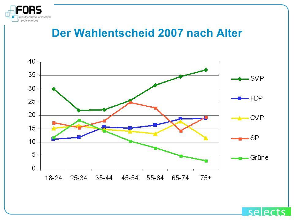 Der Wahlentscheid 2007 nach Alter