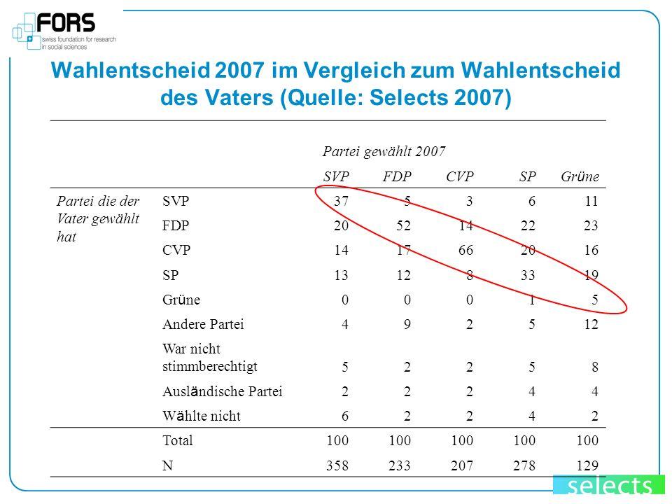 Wahlentscheid 2007 im Vergleich zum Wahlentscheid des Vaters (Quelle: Selects 2007)
