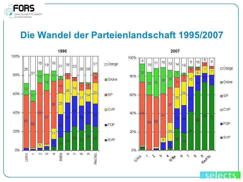 Die Wandel der Parteienlandschaft 1995/2007