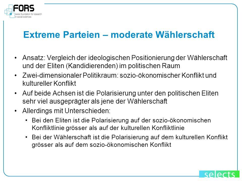 Extreme Parteien – moderate Wählerschaft