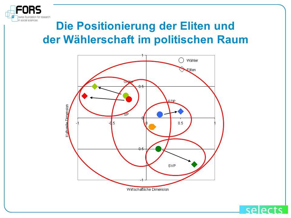 Die Positionierung der Eliten und der Wählerschaft im politischen Raum