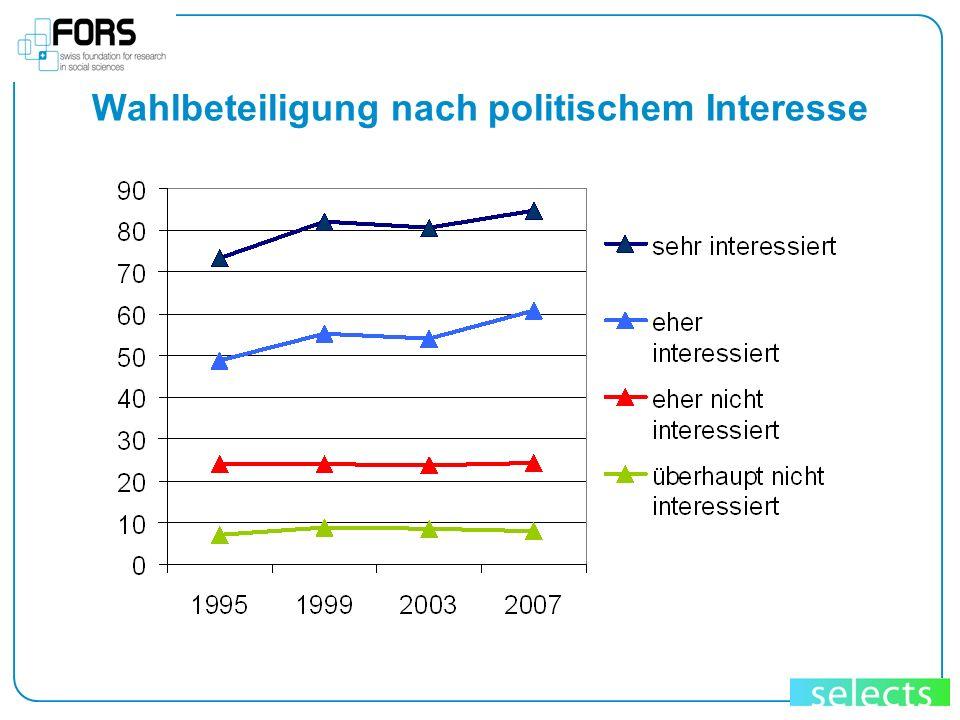 Wahlbeteiligung nach politischem Interesse
