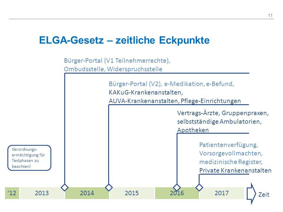 ELGA-Gesetz – zeitliche Eckpunkte