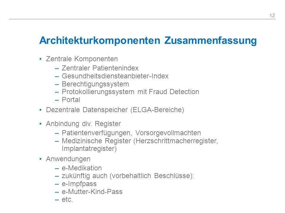 Architekturkomponenten Zusammenfassung