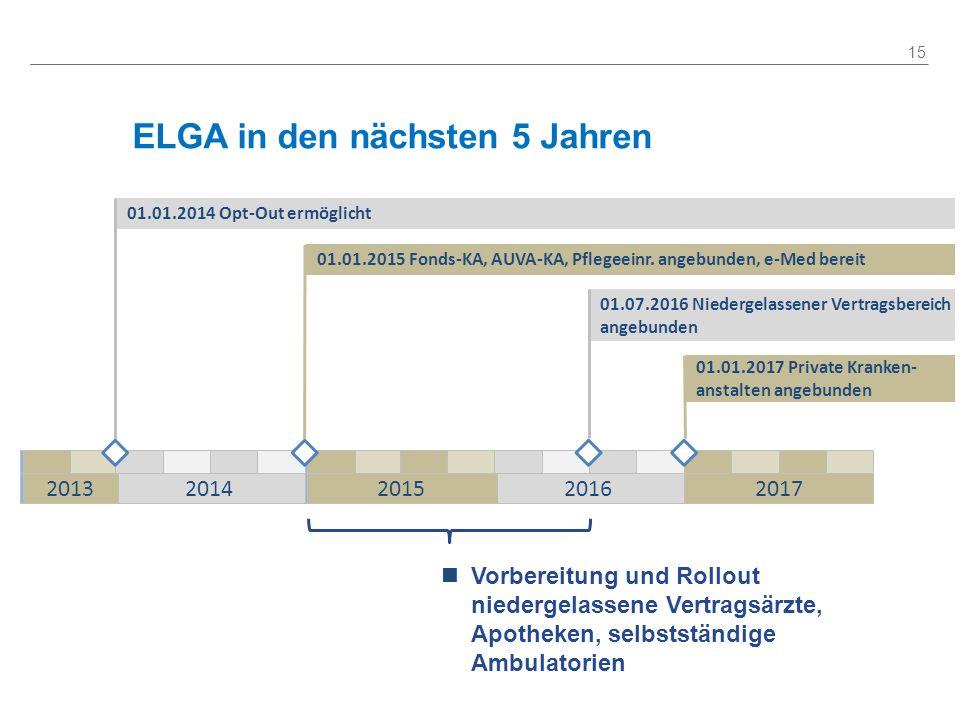 ELGA in den nächsten 5 Jahren