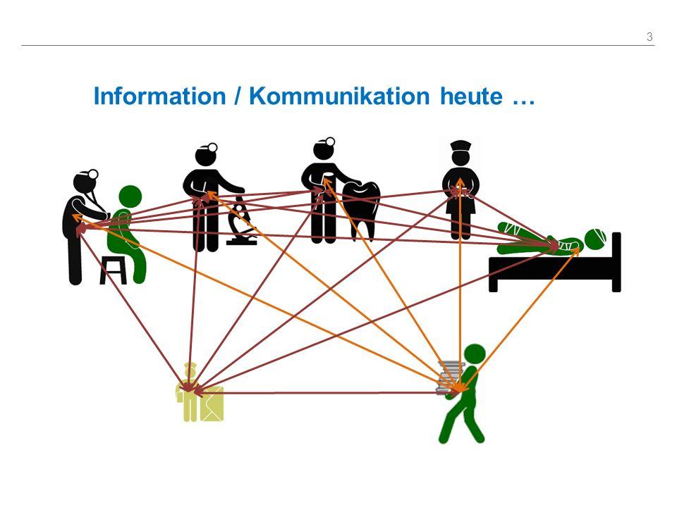 Information / Kommunikation heute …