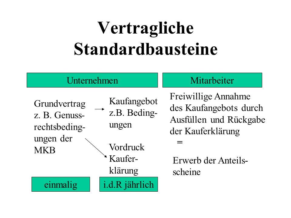 Vertragliche Standardbausteine