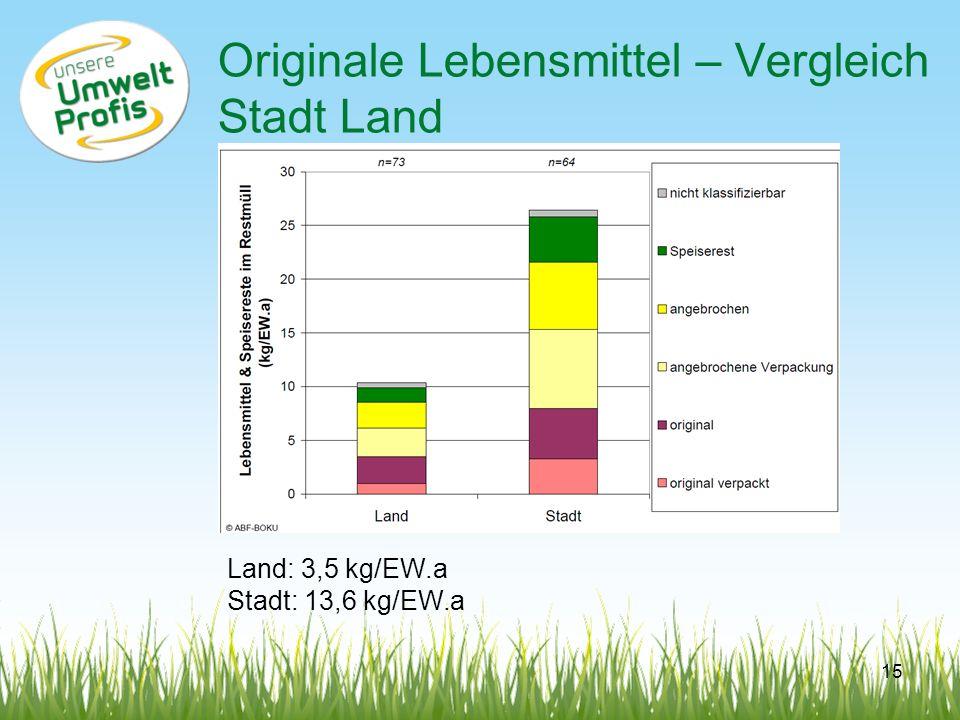 Originale Lebensmittel – Vergleich Stadt Land