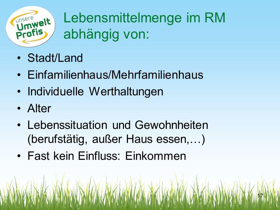 Lebensmittelmenge im RM abhängig von: