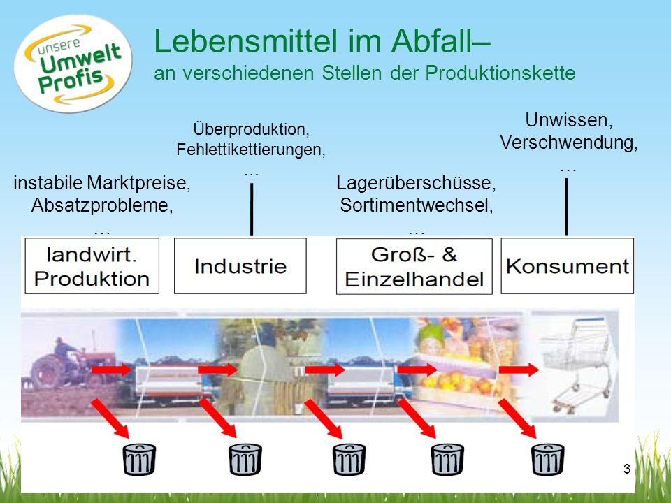 Lebensmittel im Abfall– an verschiedenen Stellen der Produktionskette