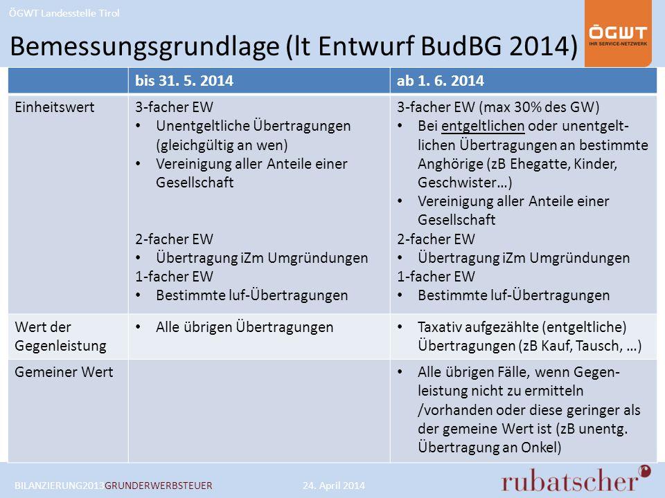Bemessungsgrundlage (lt Entwurf BudBG 2014)