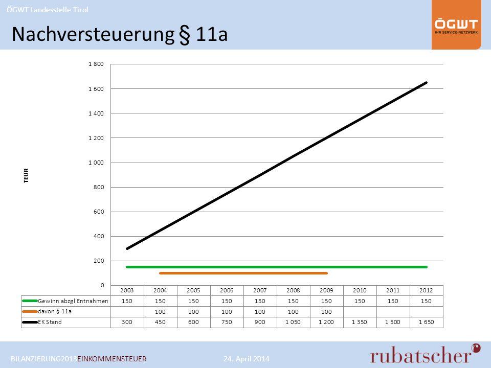 Nachversteuerung § 11a BILANZIERUNG2013EINKOMMENSTEUER 24. April 2014