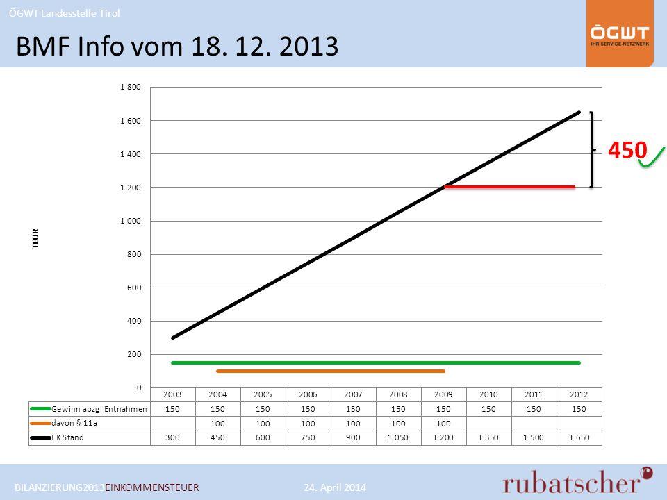BMF Info vom 18. 12. 2013 450 BILANZIERUNG2013EINKOMMENSTEUER 24. April 2014