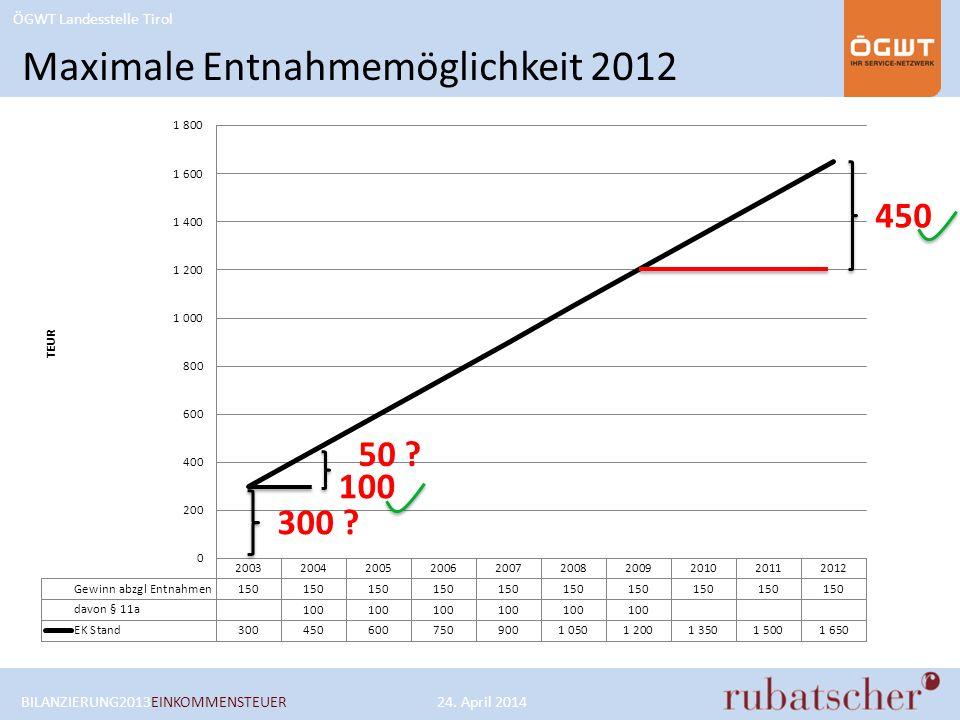 Maximale Entnahmemöglichkeit 2012