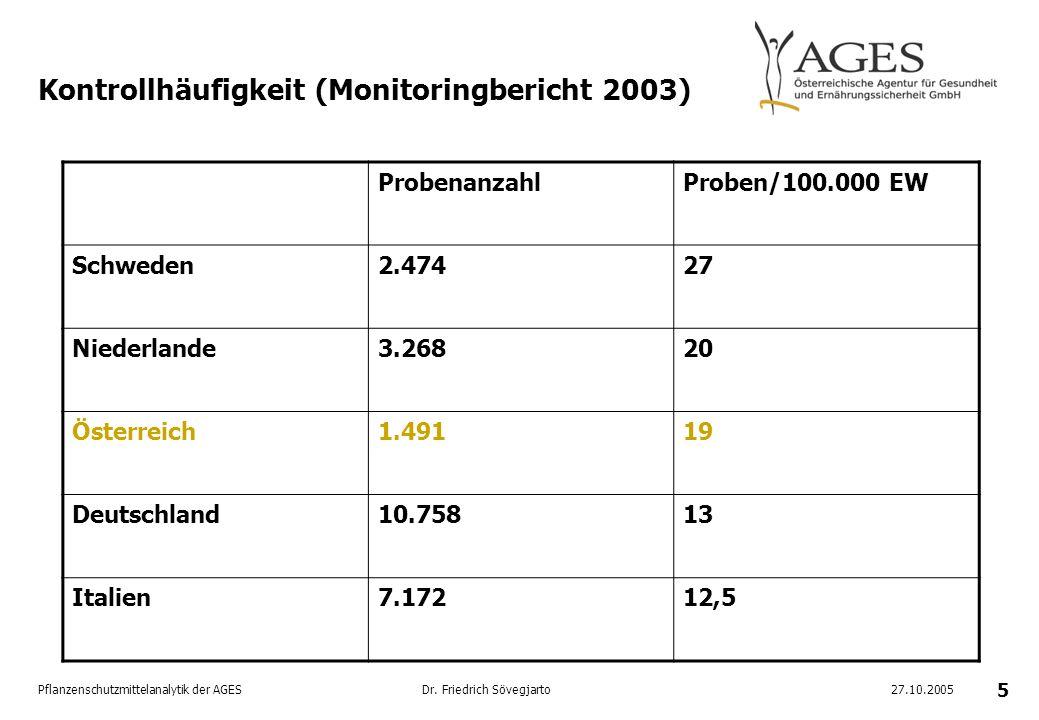 Kontrollhäufigkeit (Monitoringbericht 2003)