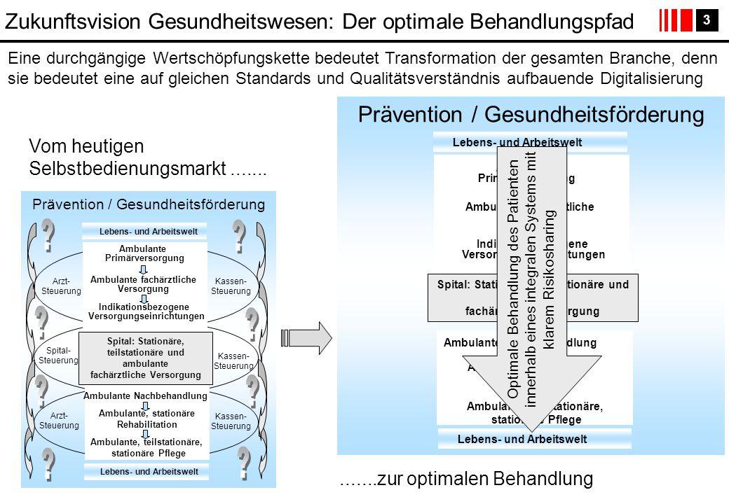 Prävention / Gesundheitsförderung