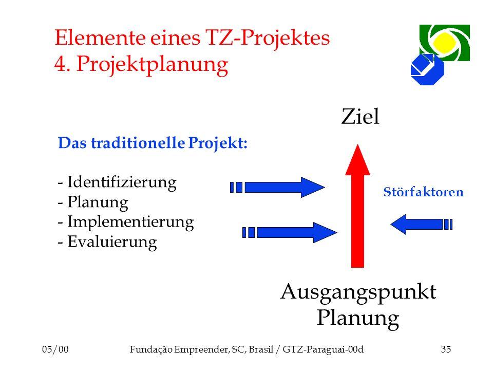 Elemente eines TZ-Projektes 4. Projektplanung