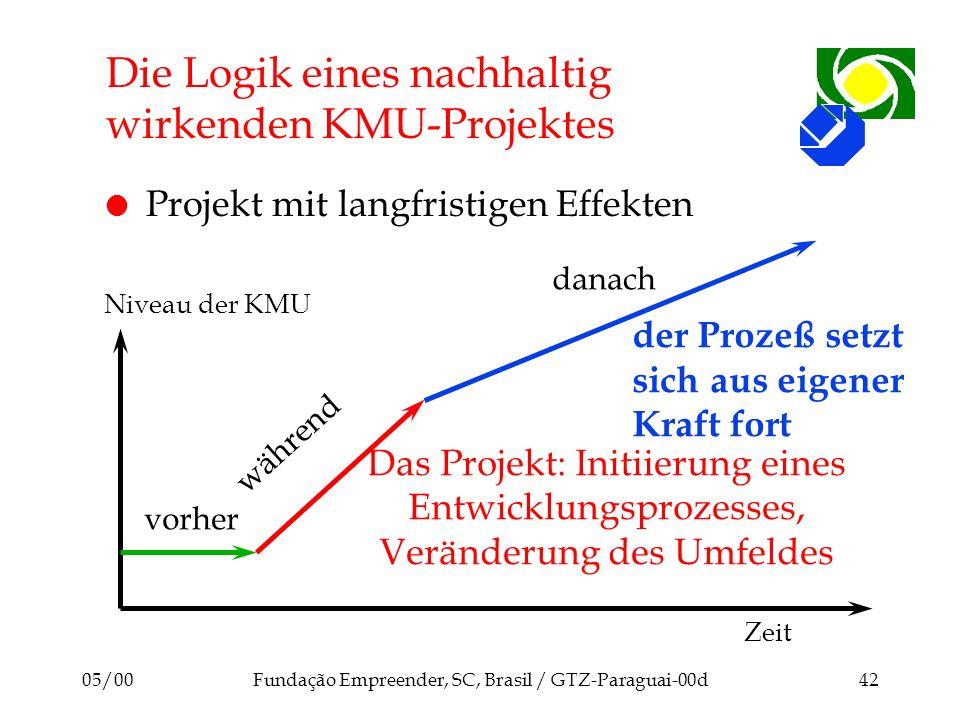 Die Logik eines nachhaltig wirkenden KMU-Projektes