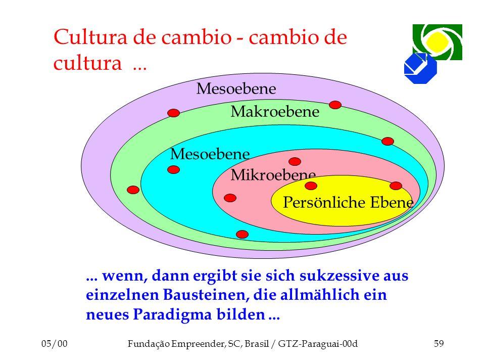 Cultura de cambio - cambio de cultura ...