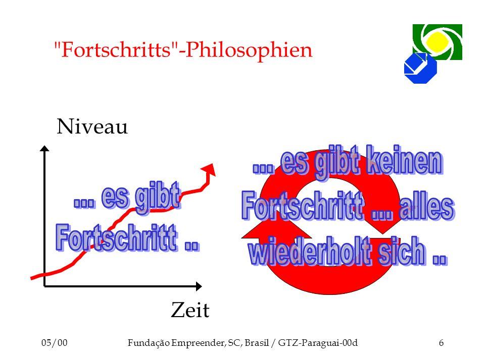 Fortschritts -Philosophien
