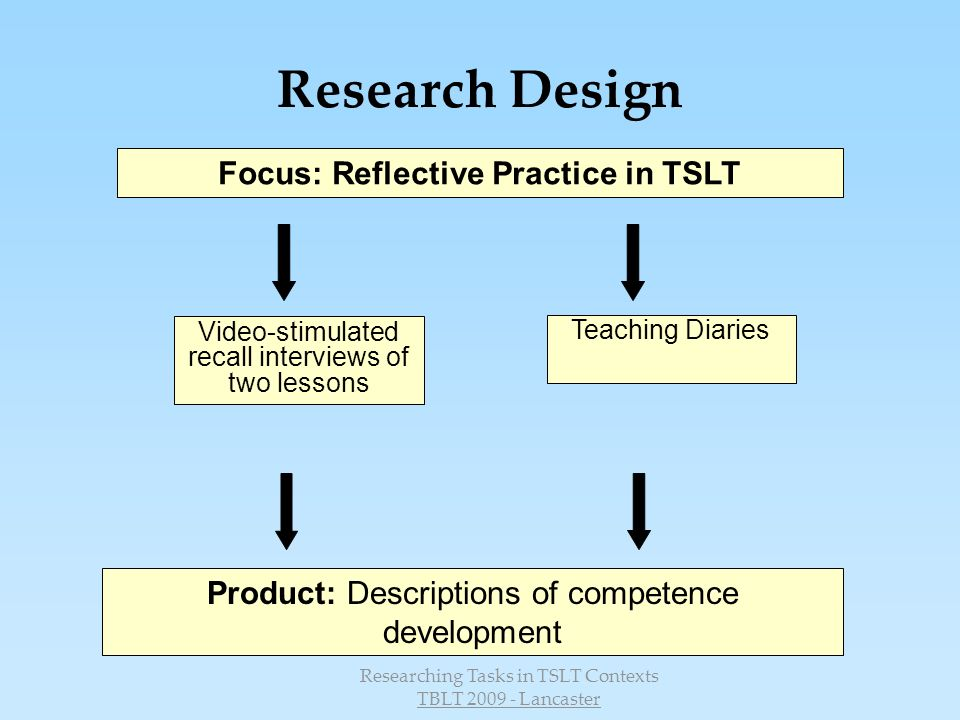 Focus: Reflective Practice in TSLT
