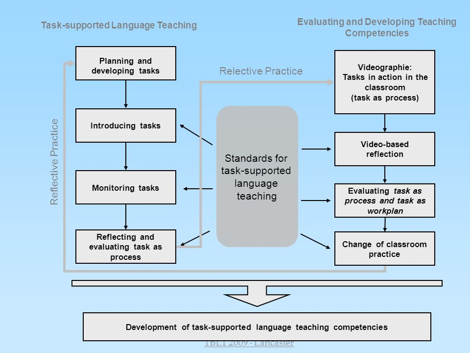 Relective Practice Standards for Reflective Practice task-supported