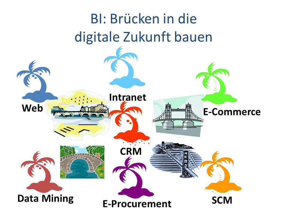 digitale Zukunft bauen