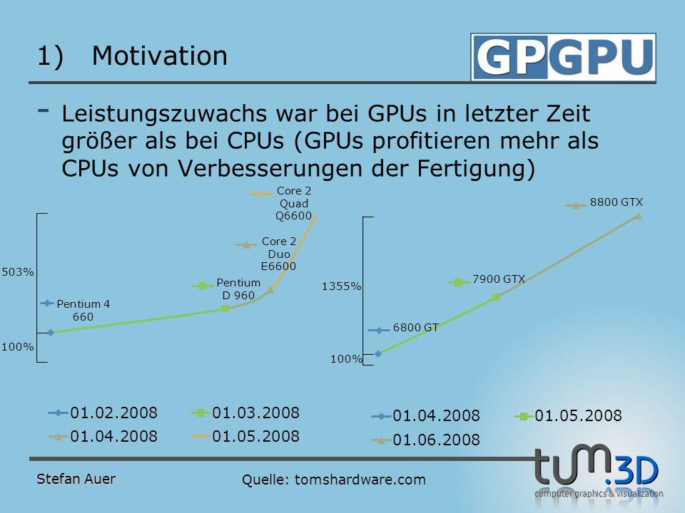Motivation Einsatzzweck von GPUs ist das Rendering von interaktiven 3D Anwendungen. Überleitung zu Pipline.