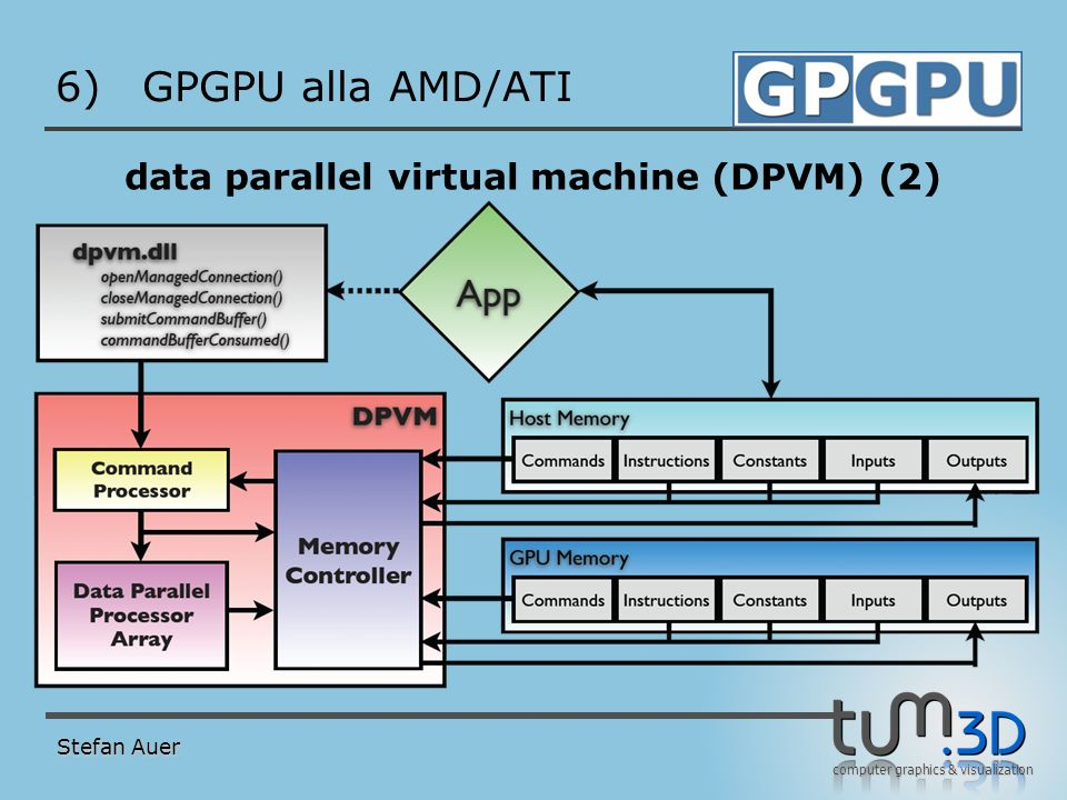 data parallel virtual machine (DPVM) (3)