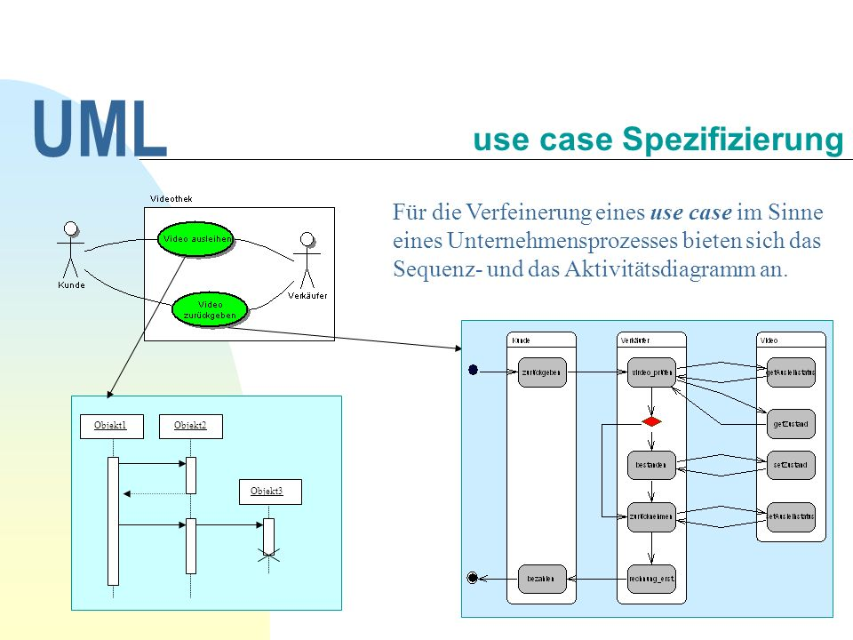 use case Spezifizierung