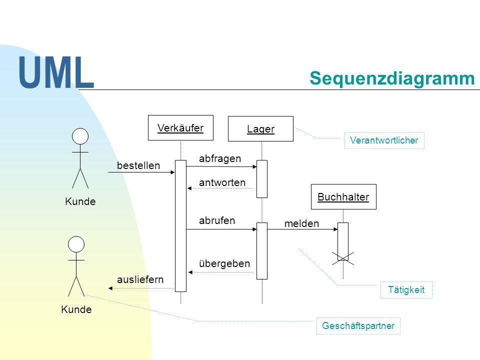 UML Sequenzdiagramm Verkäufer Lager abfragen bestellen antworten