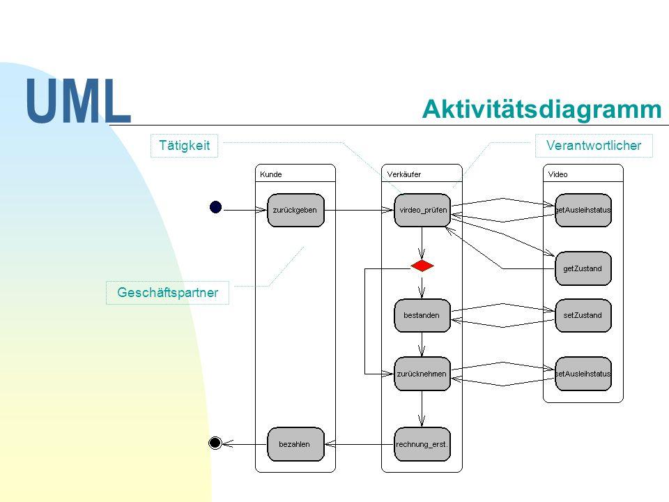 UML Aktivitätsdiagramm Tätigkeit Verantwortlicher Geschäftspartner