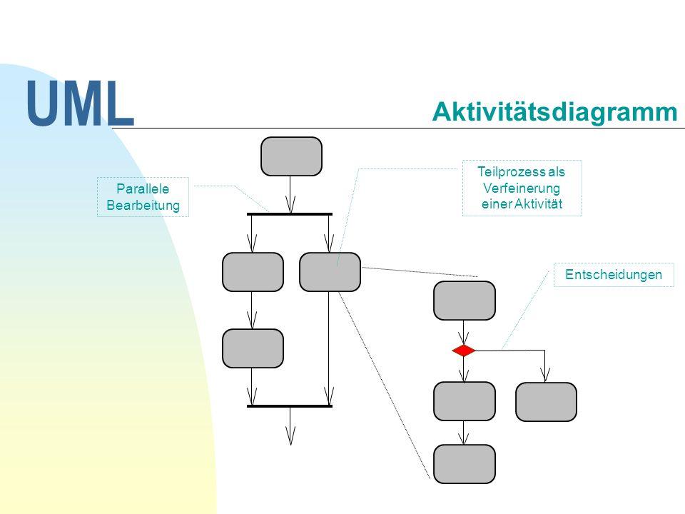 UML Aktivitätsdiagramm Teilprozess als Verfeinerung einer Aktivität