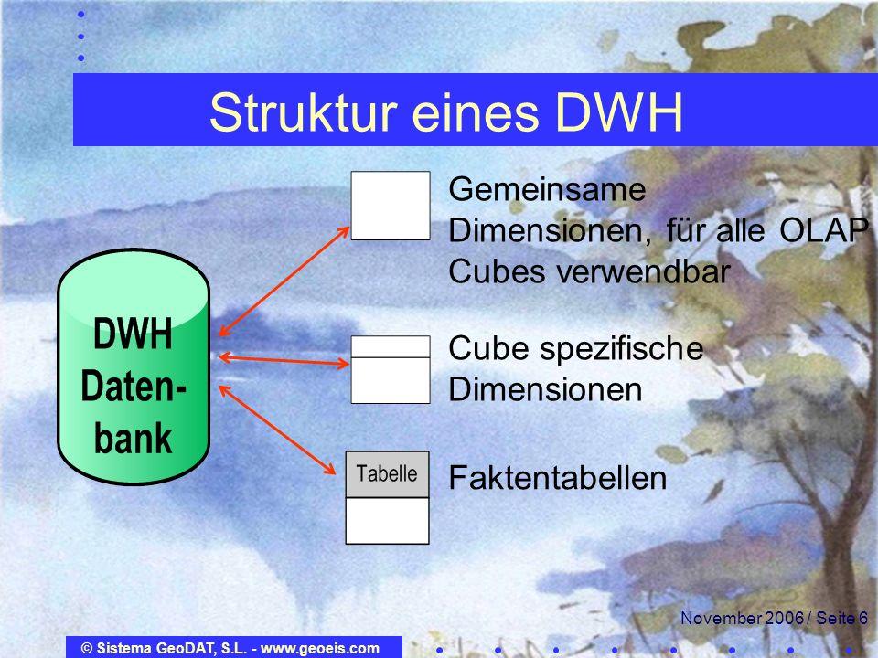Struktur eines DWH Gemeinsame Dimensionen, für alle OLAP Cubes verwendbar. Cube spezifische Dimensionen.