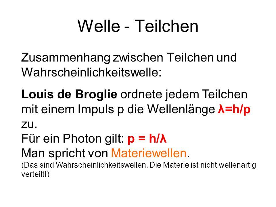 Welle - Teilchen Zusammenhang zwischen Teilchen und Wahrscheinlichkeitswelle: