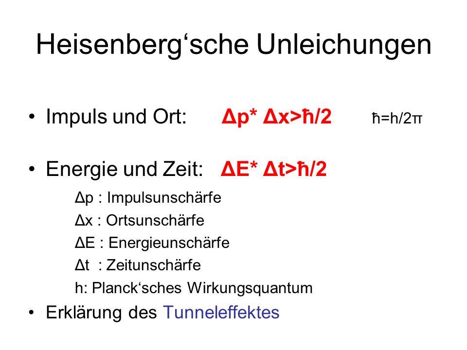 Heisenberg'sche Unleichungen