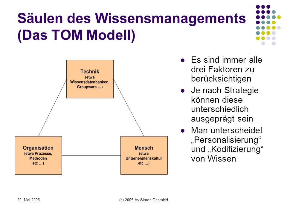 Säulen des Wissensmanagements (Das TOM Modell)