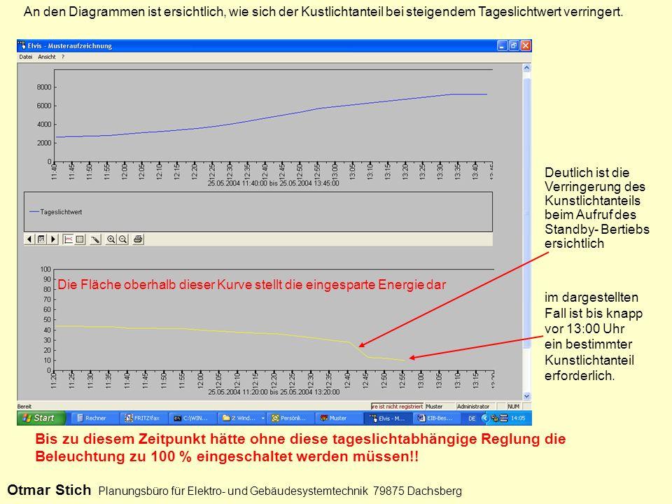 An den Diagrammen ist ersichtlich, wie sich der Kustlichtanteil bei steigendem Tageslichtwert verringert.