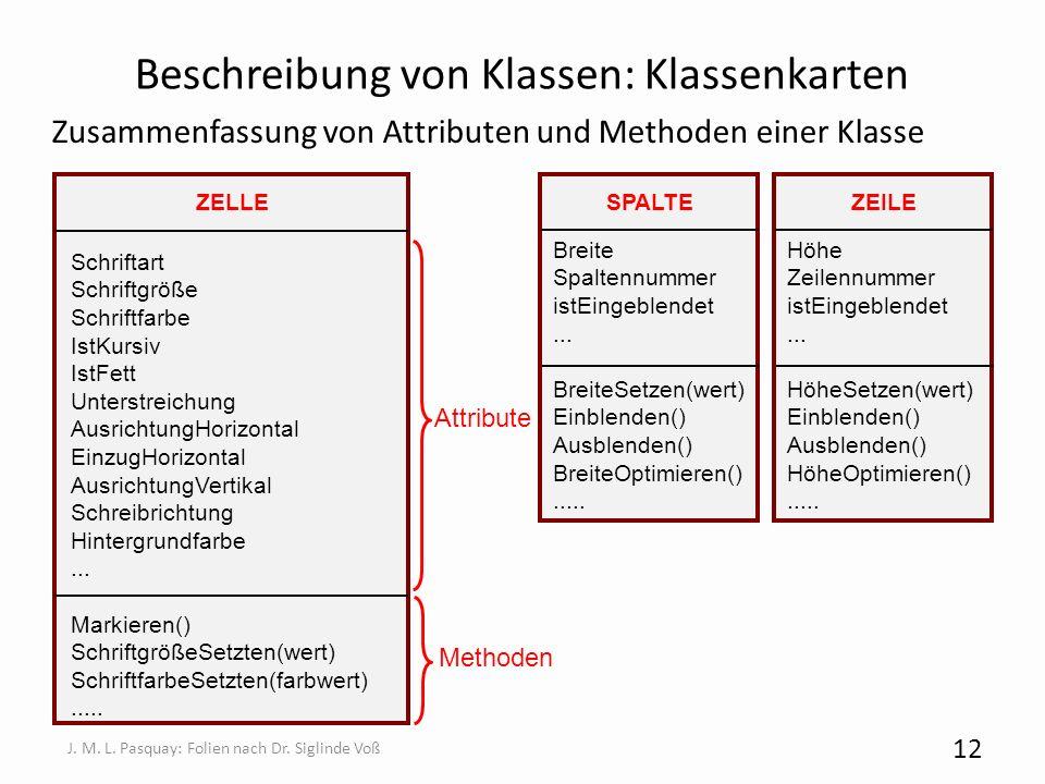 Beschreibung von Klassen: Klassenkarten