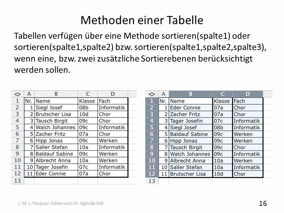 Methoden einer Tabelle