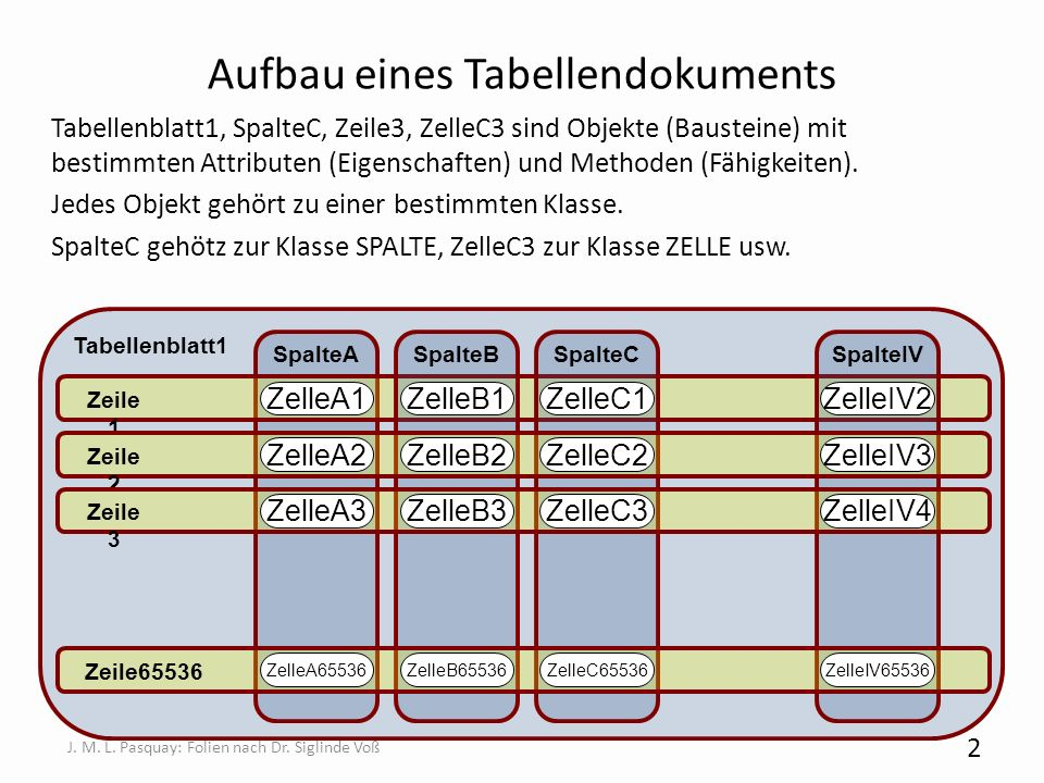 Aufbau eines Tabellendokuments