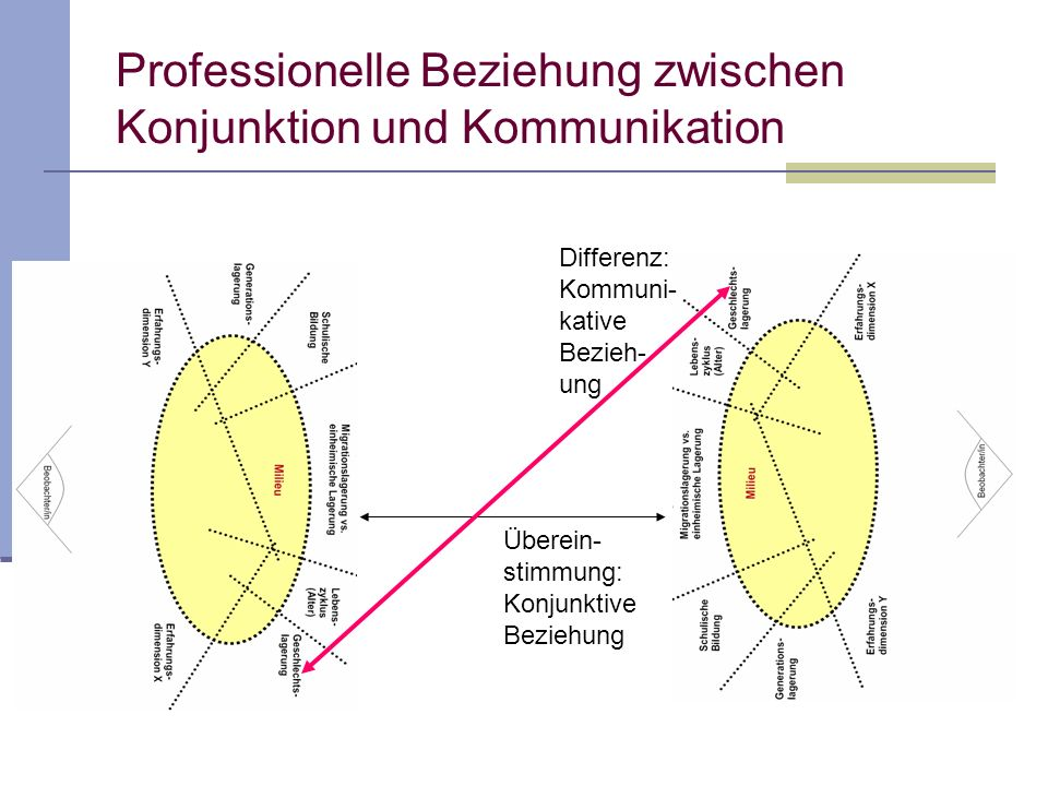 Professionelle Beziehung zwischen Konjunktion und Kommunikation