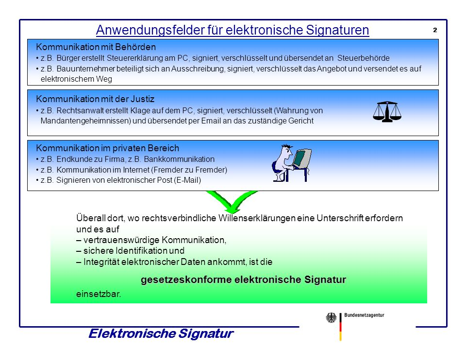 gesetzeskonforme elektronische Signatur Elektronische Signatur