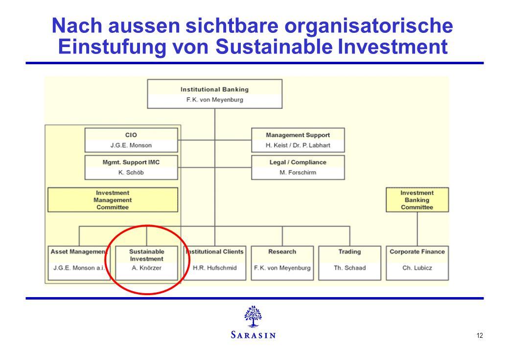 Nach aussen sichtbare organisatorische Einstufung von Sustainable Investment