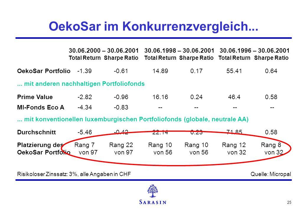 OekoSar im Konkurrenzvergleich...