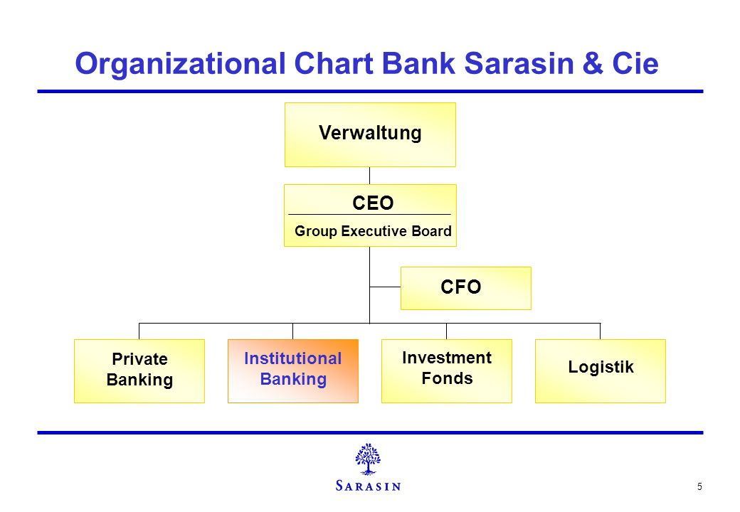 Organizational Chart Bank Sarasin & Cie