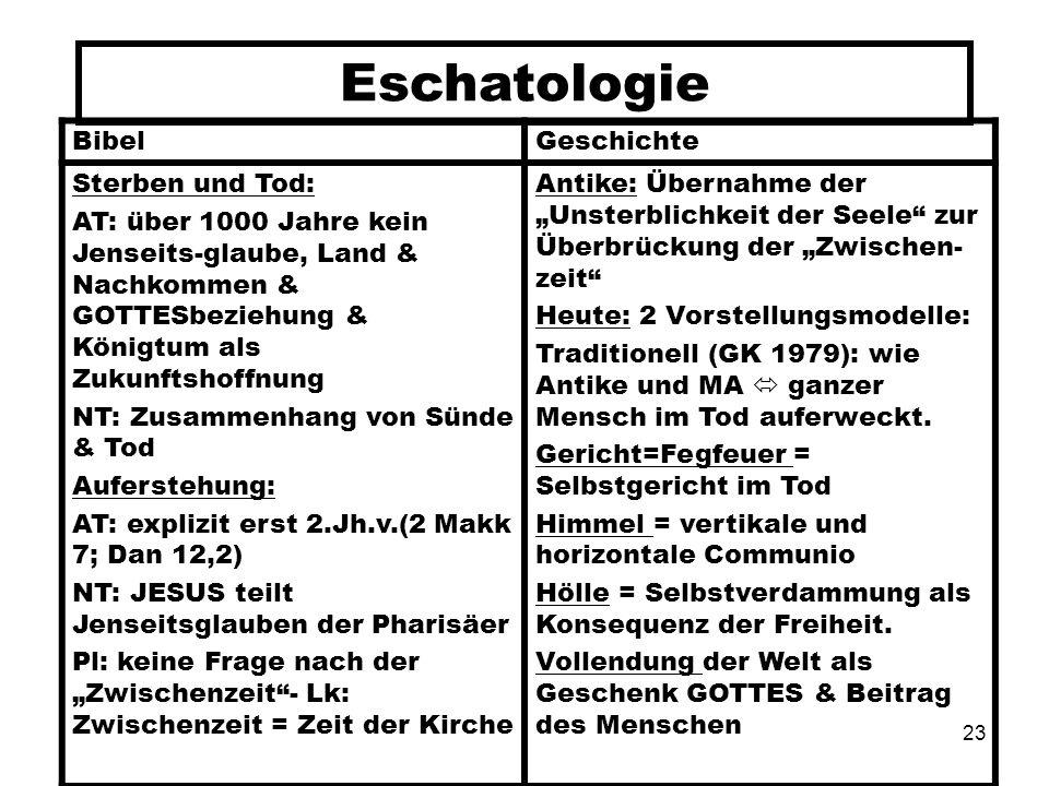 Eschatologie Bibel Geschichte Sterben und Tod: