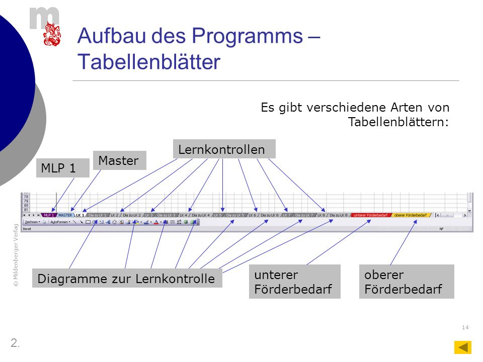 Aufbau des Programms – Tabellenblätter